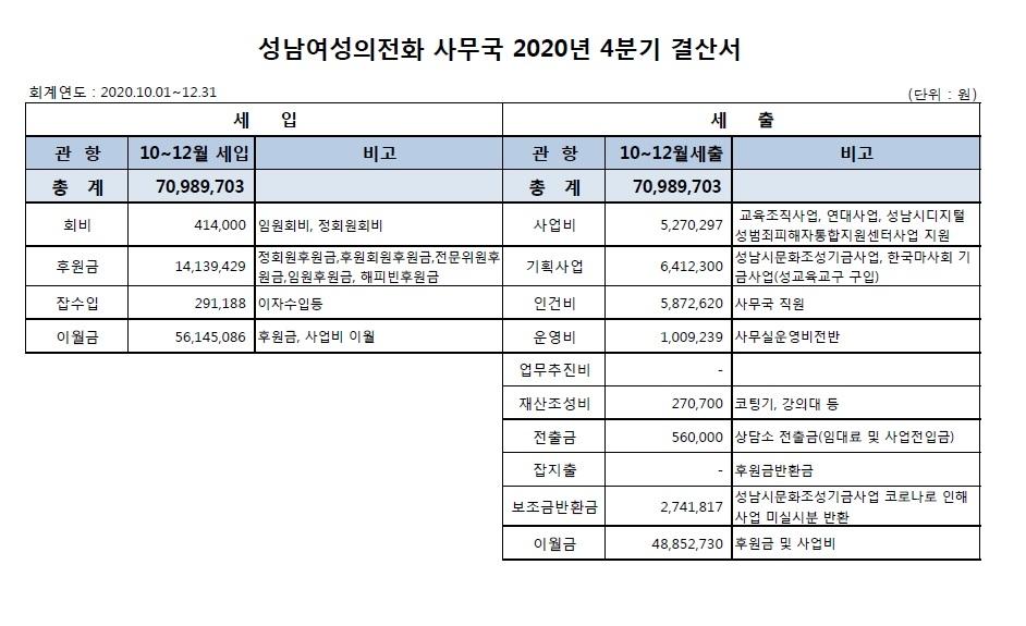 2020년 4분기 결산_사무국.jpg